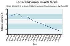Indice de crecimiento de la poblacion mundial 1950-2050