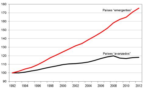 Salarización y proletarización, a diferentes ritmos a escala mundial.
