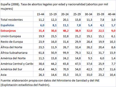 Aborto provocado desagregado por edades y origen geográfico, en 2008, en el estado español.(28)