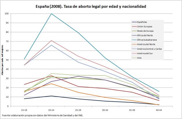 Gráfico de tendencias de abortos provocados, por origen geografico y edades en el año 2008 en el estado español.(28)