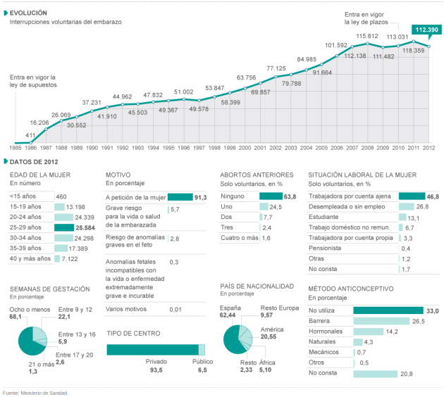 Evolución del aborto provocado en el estado español, 1985-2012 (26)