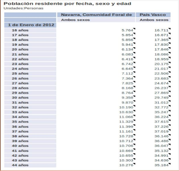 Dinámica de decremiento poblacional en Hego Euskal Herria, considerado por cohortes generacionales
