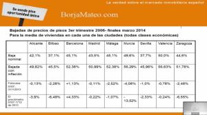 Estado de la evolución de los precios inmobiliarios en distintas ciudades y territorios delestado espñol, segun Borja Matero.