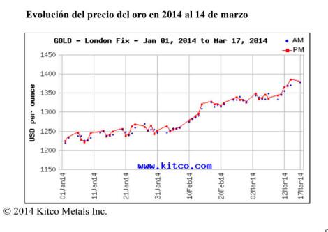 Evolucion del precio del oro en 2014, a 14 de marzo