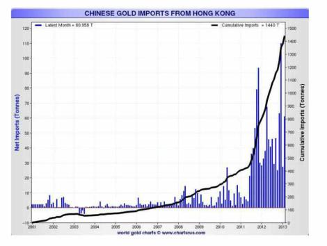 Importaciones chinas de oro desde Hong-kong, 2001-2013