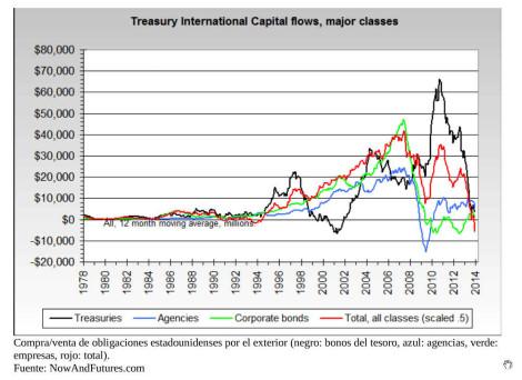 Principales tipos de flujos internacionales de capital en autocartera