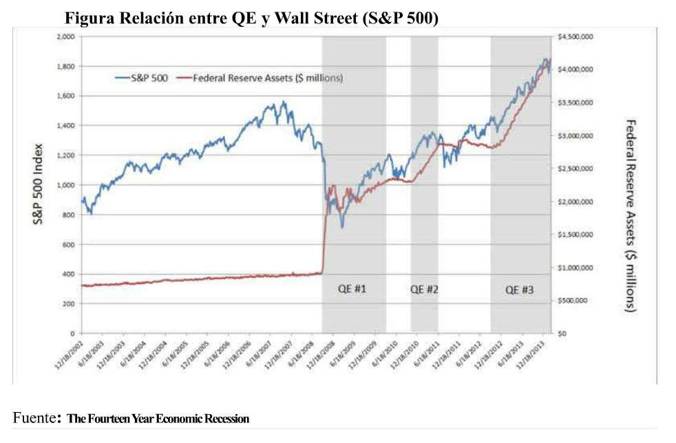 Reación entre las emisiones inflacionarias eufemísticamente denominadas Facilitaciones Cuantitivas y la actividad de la acumulación en Wall Street