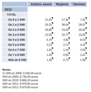 porcentaje_de_Trabajadores_en_funcion_de_su_ingreso