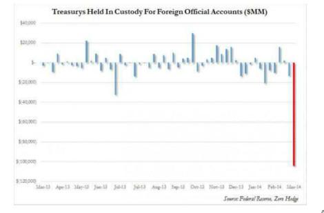 Movimiento de los Bonos del Tesoro de los EEUU que se encuentran bajo custodia de las cuentas oficiales extranjeros