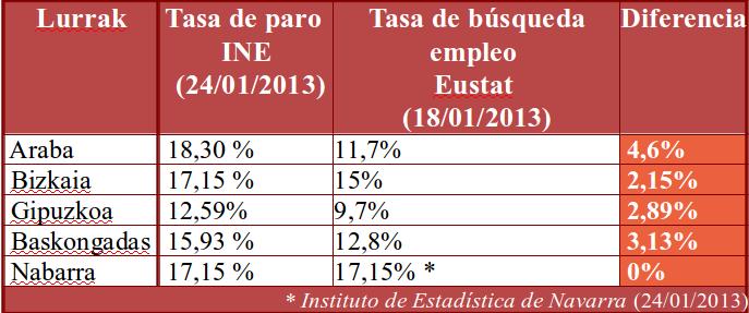 Divergentes tasas de paro en Baskongadas, según intereses políticos concretos, dadas por el INE y el Eustat