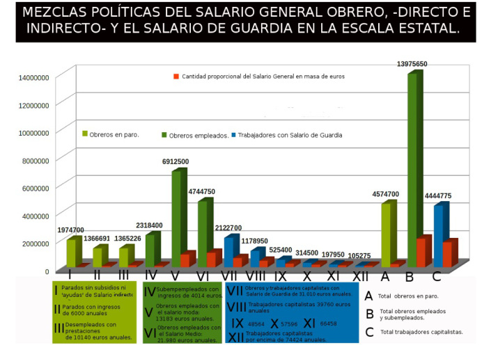 Mezclas políticas del salario general obrero (directo e indirecto) y del salario de guardia, a escala estatal.