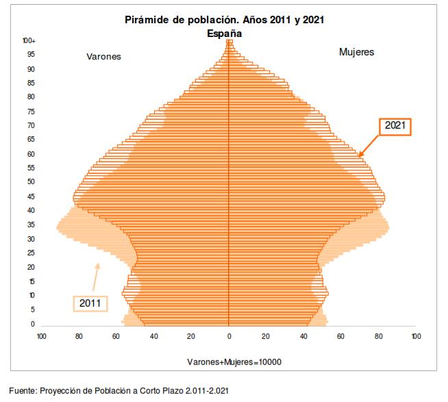 Proyeccion de poblacion a corto plazo 2011-2021 a escala estatal
