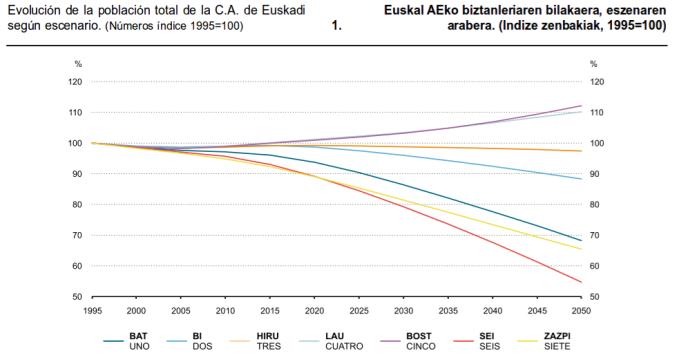 Proyectiva de escenarios de evolucion de la poblacion total de Baskongadas 1995-2050