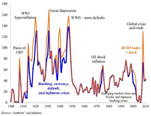 Índice crisis banca deuda publica inflacion bolsa mundial