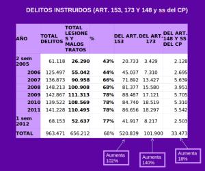 delitos_instruidos_articulos_153_173_178_del_codigo_penal_del_estado_espaniol