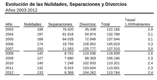 Evolución de las nulidades, separaciones y divorcios, 2003-2012 (23)