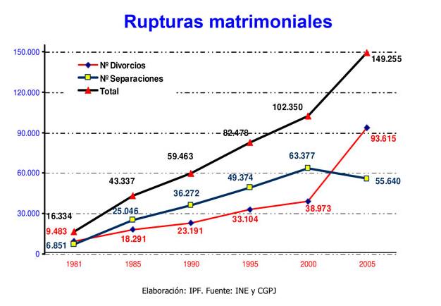 Rupturas o disoluciones matrimoniales 1981-2005