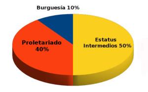 Contradicción emergente en las regiones con alta concentración de capitales, entre los aliados en los Estatus Intermedios y el Proletariado. Imagen de proporciones medias estimadas en Europa occidental, con proporción estimada del bloque de población burguesa.