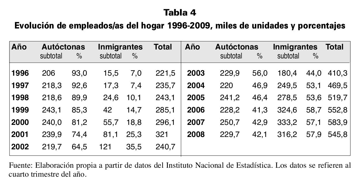 evolucion-de-empleados-del-hogar-1996-2009