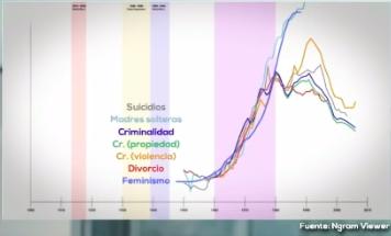 Cuadro sincrónico de efectos sociales negativos ocurridos tras la normalización de los medios seudo anticonceptivos